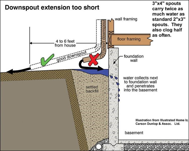 Example diagram of a downspout extension and drainage