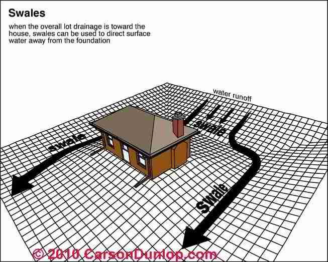 Example diagram of drainage swales to move water away from your home's foundation