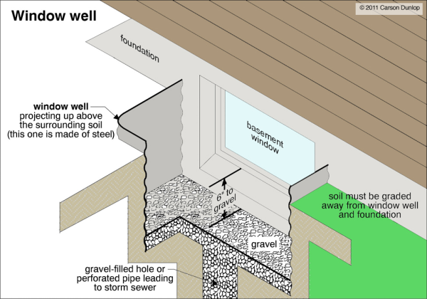 Diagram of the construction of a window well